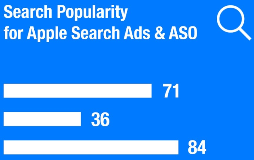 Apple Search Ads & ASO
