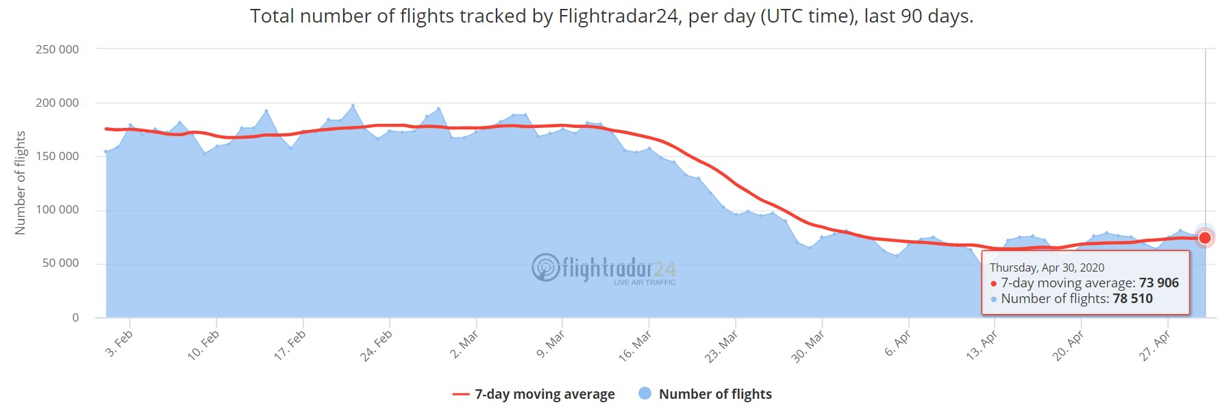 The total number of flights tracked by Flightradar24, per day (UTC time), last 90 days: