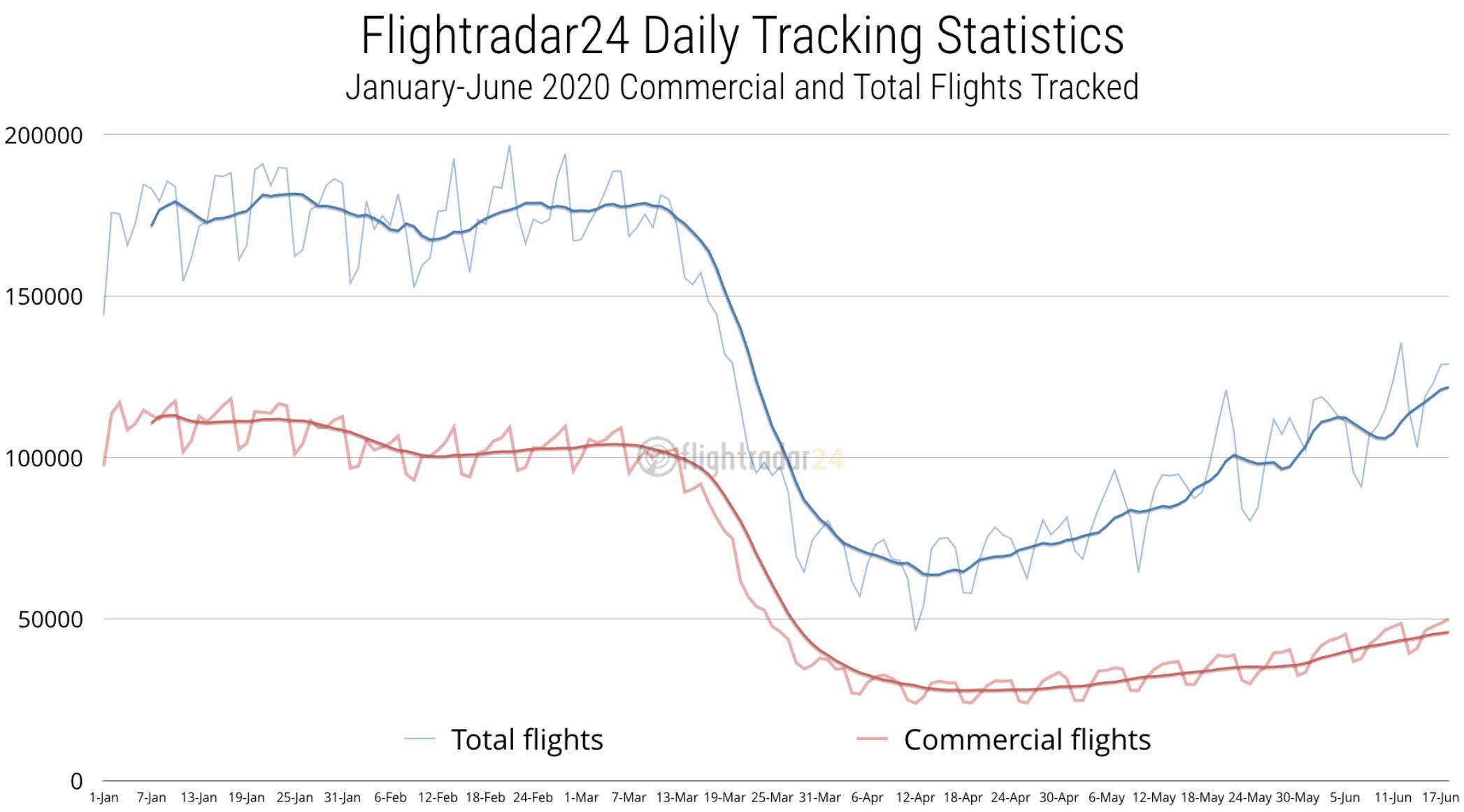 Commercial flight activity