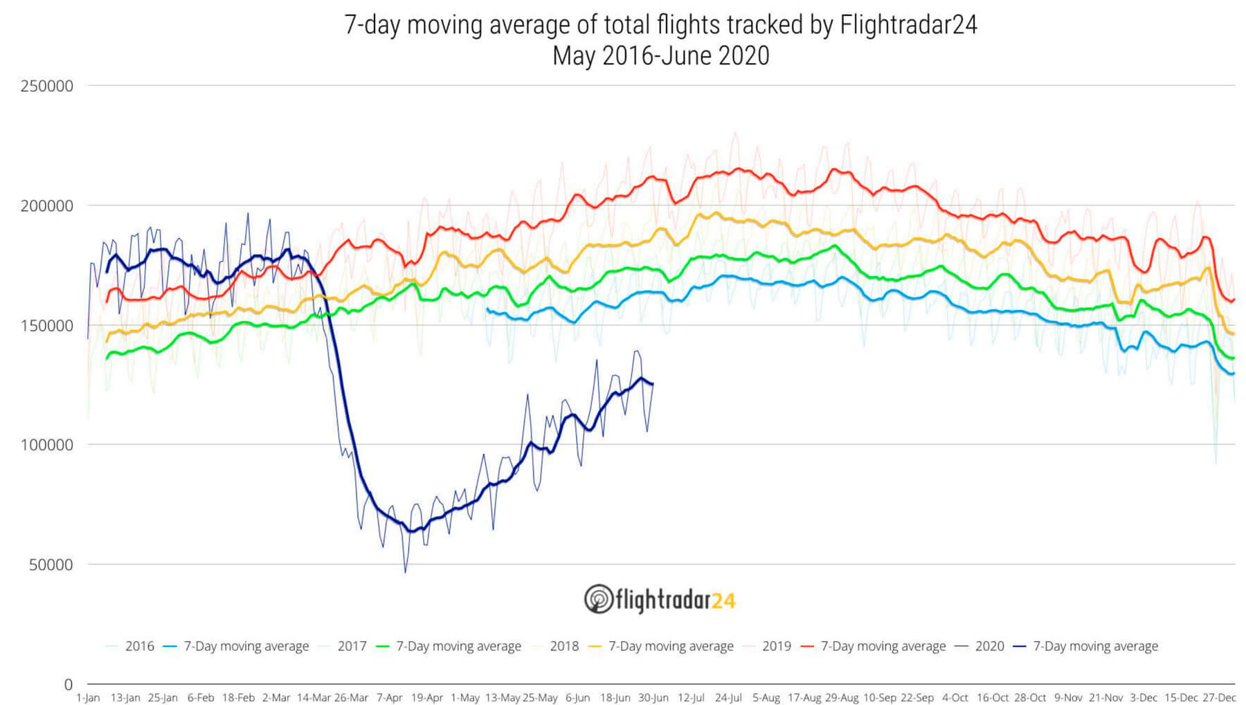 Commercial flight growth continues to lag total flights